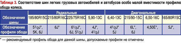Шины табл 3.jpg