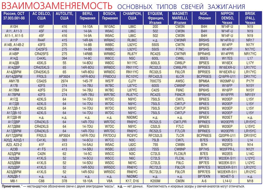https://wiki.zr.ru/images/thumb/0/0b/%D0%A0%D0%BE%D1%81%D1%81%D0%B8%D0%B9%D1%81%D0%BA%D0%B8%D0%B5_%D1%81%D0%B2%D0%B5%D1%87%D0%B8_%D1%82_3.jpg/900px-%D0%A0%D0%BE%D1%81%D1%81%D0%B8%D0%B9%D1%81%D0%BA%D0%B8%D0%B5_%D1%81%D0%B2%D0%B5%D1%87%D0%B8_%D1%82_3.jpg