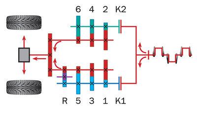 Принципиальная схема коробки передач с двумя сцеплениями: 1, 2 - многодисковые сцепления; 3, 4, 5, 6 - синхронизаторы.