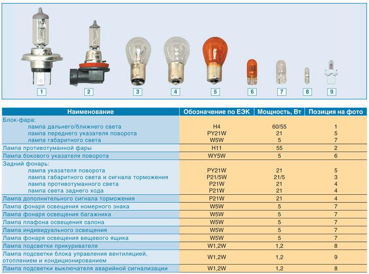 лампы применяемые на приора