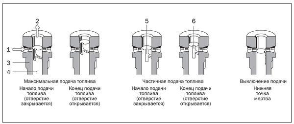 2 — к форсунке; 3 — втулка;
