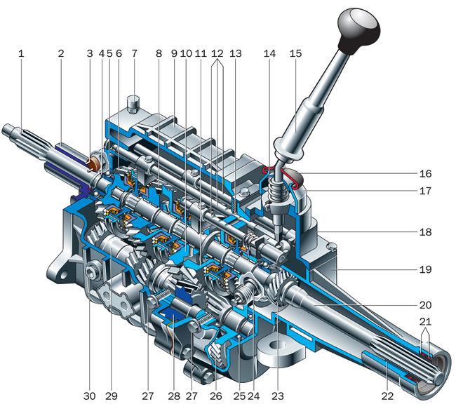 Схема трехвальной пятиступенчатой коробки передач