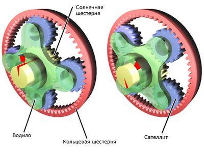 Преимущества конструкции планетарных мотор-редукторов