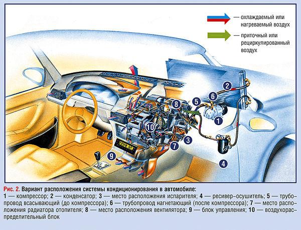 Краткая схема работы автомобильного кондиционера.