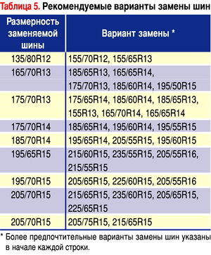 Шины табл 5.jpg