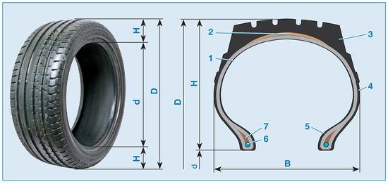 и основные размеры шин: