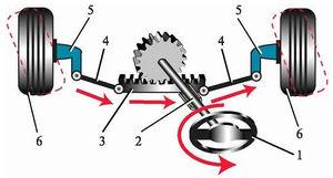 """Схема рулевого управления с механизмом типа  """"шестерня-рейка """" ."""