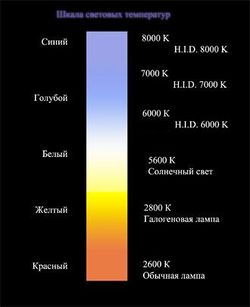Температура пламени цвет